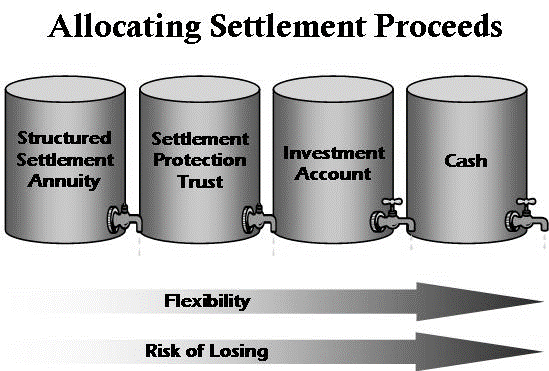 Allocating Settlement Proceeds